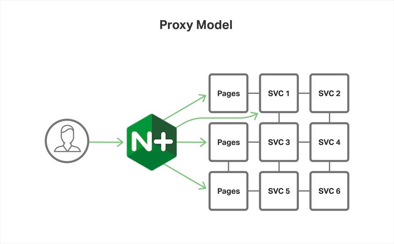 free proxy